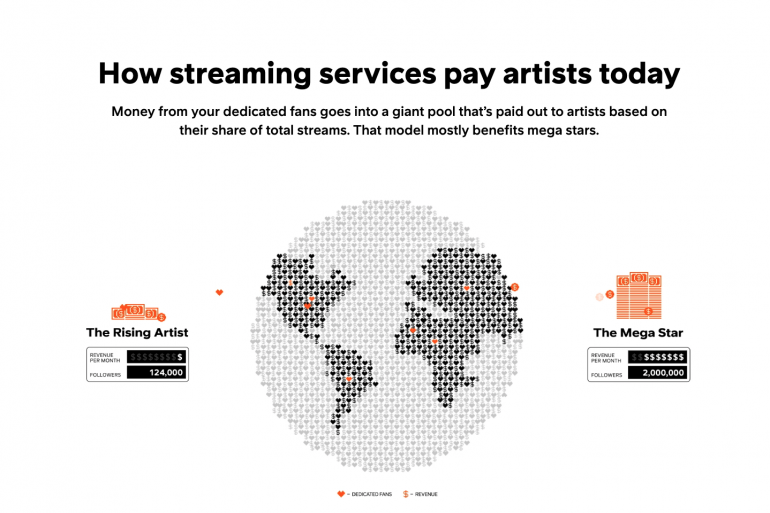 Soundcloud Fan Powered Royalties